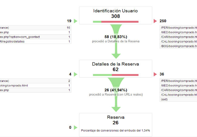 embudo-conversion-google-analytics-prueba