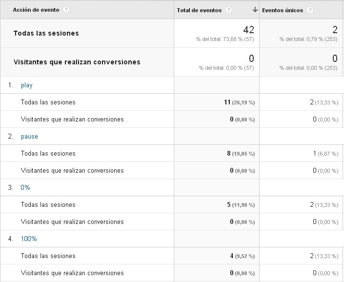 eventos a youtube analytics tag manager segmentación