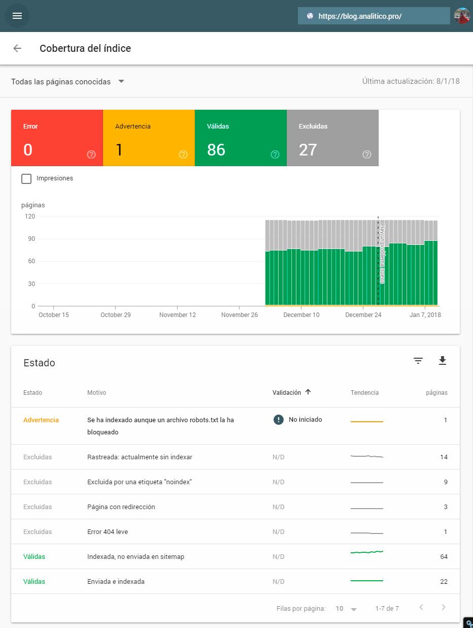 Reporte de cobertura del indice de search console nuevo beta