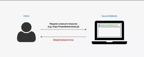 ¿QUÉ SIGNIFICA EL PROBLEMA CONTENIDO MIXTO HTTPS / HTTP?
